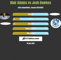 Blair Adams vs Josh Hawkes h2h player stats