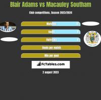 Blair Adams vs Macauley Southam h2h player stats
