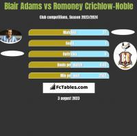 Blair Adams vs Romoney Crichlow-Noble h2h player stats