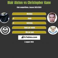 Blair Alston vs Christopher Kane h2h player stats