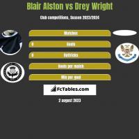 Blair Alston vs Drey Wright h2h player stats