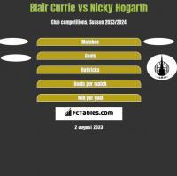 Blair Currie vs Nicky Hogarth h2h player stats