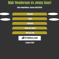 Blair Henderson vs Jonny Court h2h player stats