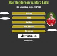 Blair Henderson vs Marc Laird h2h player stats