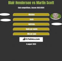 Blair Henderson vs Martin Scott h2h player stats