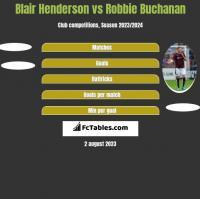 Blair Henderson vs Robbie Buchanan h2h player stats