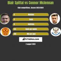 Blair Spittal vs Connor Mclennan h2h player stats