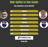 Blair Spittal vs Don Cowie h2h player stats