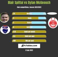 Blair Spittal vs Dylan McGeouch h2h player stats