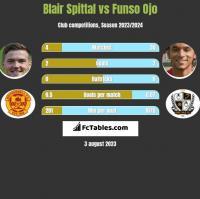 Blair Spittal vs Funso Ojo h2h player stats
