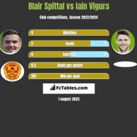Blair Spittal vs Iain Vigurs h2h player stats
