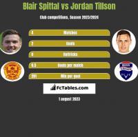 Blair Spittal vs Jordan Tillson h2h player stats