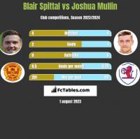 Blair Spittal vs Joshua Mullin h2h player stats