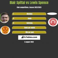 Blair Spittal vs Lewis Spence h2h player stats