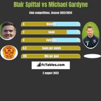 Blair Spittal vs Michael Gardyne h2h player stats