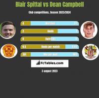 Blair Spittal vs Dean Campbell h2h player stats