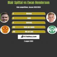 Blair Spittal vs Ewan Henderson h2h player stats