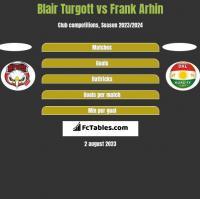 Blair Turgott vs Frank Arhin h2h player stats