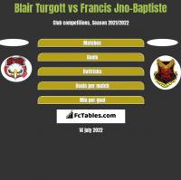 Blair Turgott vs Francis Jno-Baptiste h2h player stats