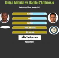 Blaise Matuidi vs Danilo D'Ambrosio h2h player stats