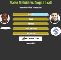 Blaise Matuidi vs Diego Laxalt h2h player stats