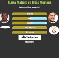 Blaise Matuidi vs Dries Mertens h2h player stats
