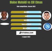 Blaise Matuidi vs Elif Elmas h2h player stats