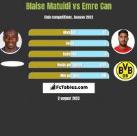 Blaise Matuidi vs Emre Can h2h player stats