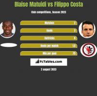 Blaise Matuidi vs Filippo Costa h2h player stats