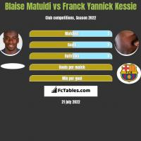 Blaise Matuidi vs Franck Yannick Kessie h2h player stats