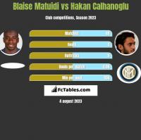 Blaise Matuidi vs Hakan Calhanoglu h2h player stats