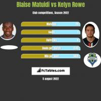 Blaise Matuidi vs Kelyn Rowe h2h player stats