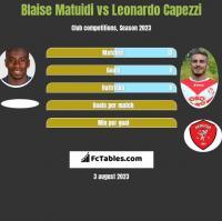 Blaise Matuidi vs Leonardo Capezzi h2h player stats