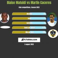 Blaise Matuidi vs Martin Caceres h2h player stats