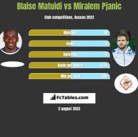 Blaise Matuidi vs Miralem Pjanić h2h player stats