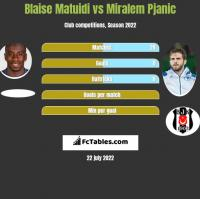 Blaise Matuidi vs Miralem Pjanic h2h player stats