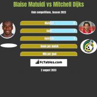 Blaise Matuidi vs Mitchell Dijks h2h player stats