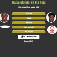 Blaise Matuidi vs Ola Aina h2h player stats