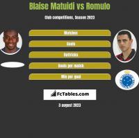 Blaise Matuidi vs Romulo h2h player stats