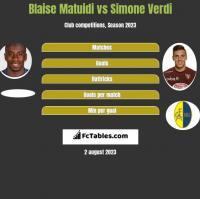 Blaise Matuidi vs Simone Verdi h2h player stats