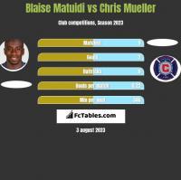 Blaise Matuidi vs Chris Mueller h2h player stats