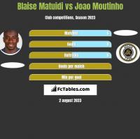 Blaise Matuidi vs Joao Moutinho h2h player stats