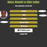 Blaise Matuidi vs Elliot Collier h2h player stats