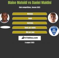 Blaise Matuidi vs Daniel Maldini h2h player stats