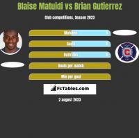 Blaise Matuidi vs Brian Gutierrez h2h player stats