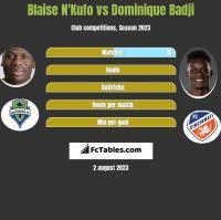 Blaise N'Kufo vs Dominique Badji h2h player stats