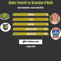 Blake Powell vs Brandon O'Neill h2h player stats