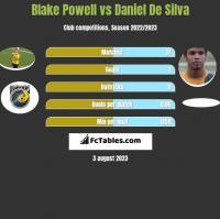 Blake Powell vs Daniel De Silva h2h player stats