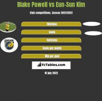 Blake Powell vs Eun-Sun Kim h2h player stats