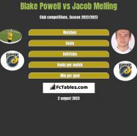 Blake Powell vs Jacob Melling h2h player stats